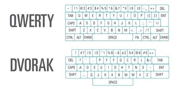 cos'è la tastiera QWERTY